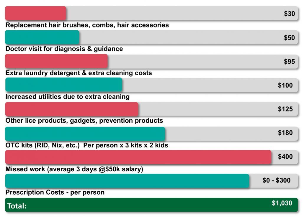 Cost-Chart-1030x736